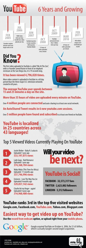 YouTube-Six-Years-And-Growing