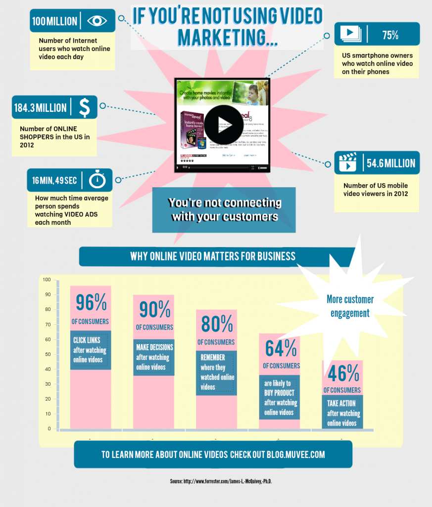 Infographic video marketing