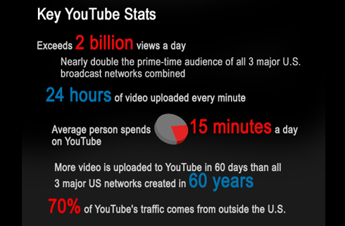 youtube-infographic-key-facts